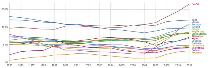 Percentatge del deute sobre el PIB